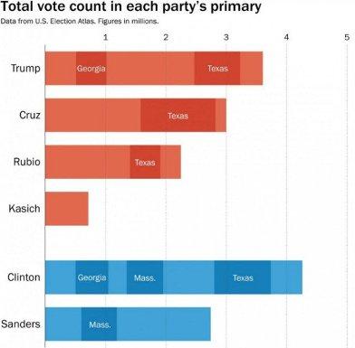 [Trump vs Clinton2]